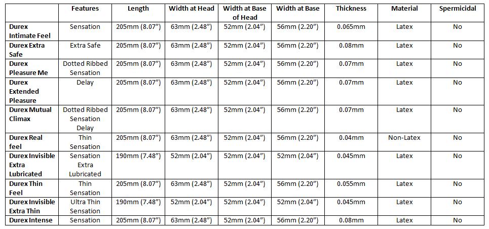 durex-trial-pack-spec-table-10.jpg